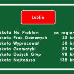 Gdzie na angielski w Lublinie?