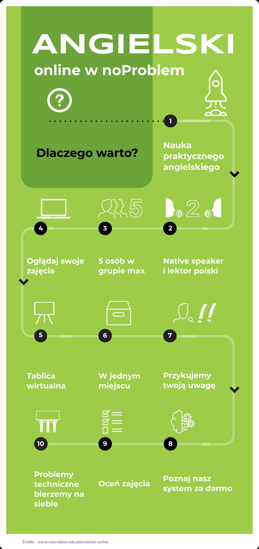 Infografika obrazująca dlaczego warto uczyć się angielskiego online w noProblem